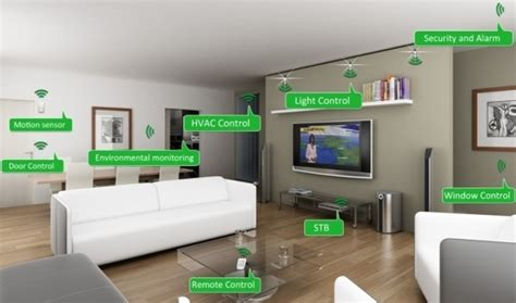 In Home Technologies | effectively integrating new technology into home design