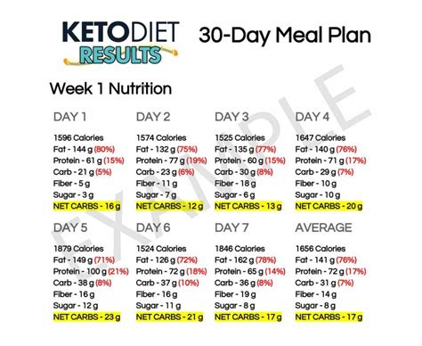 1 week of day lose weight with this 30 day keto meal plan keto diet