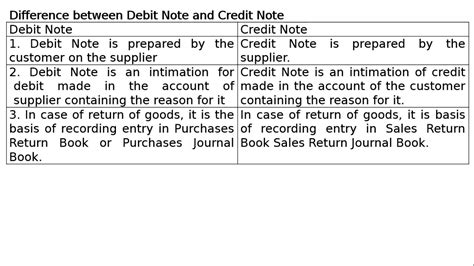 Credit Note Format For Rate Difference debitvnote images cv letter and format sle
