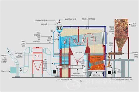 how a steam boiler system works how an industrial steam boiler system works