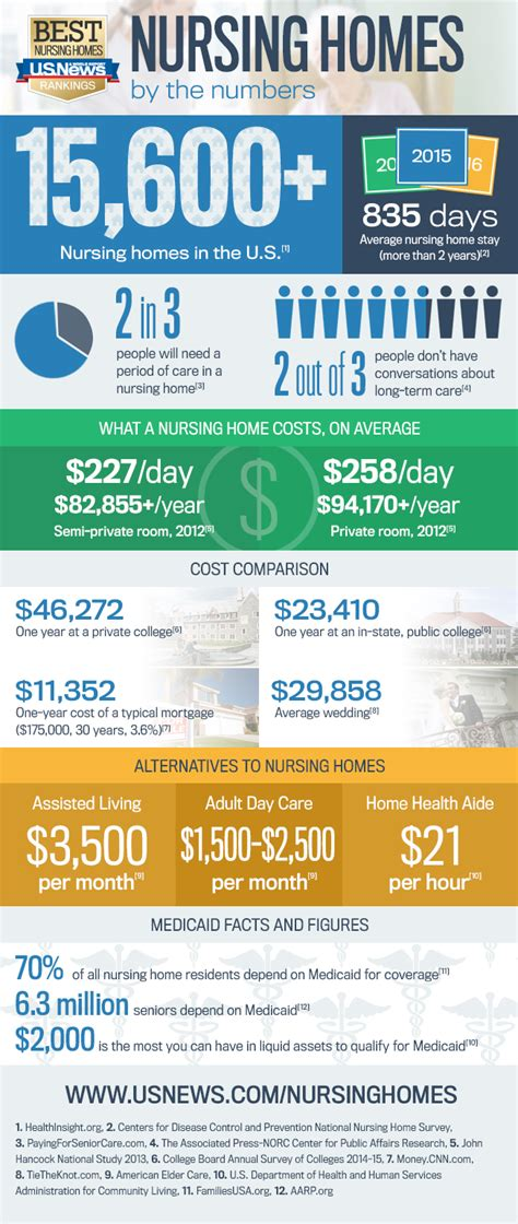 infographic a guide to nursing home costs best nursing