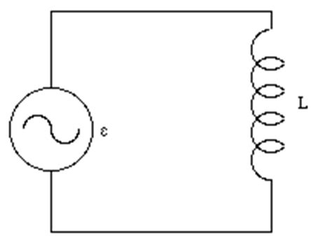inductor only circuit ac circuits