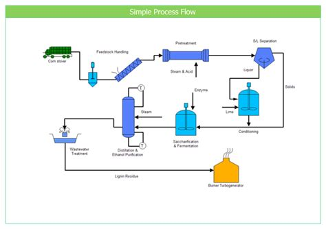 workflow chart software simple process flow exle