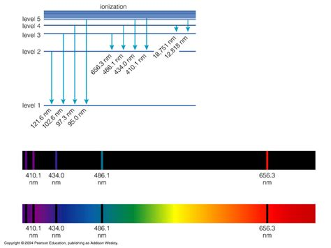 color spectrum energy levels chapter 5