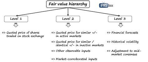 ifrs 13 fair value measurement ifrsbox