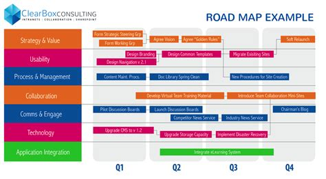 Business Roadmap Template Mughals Business Roadmap Template Free