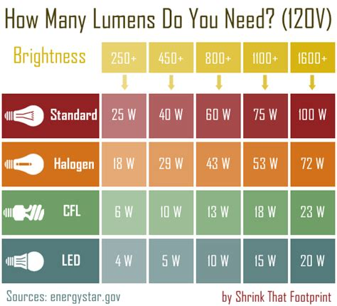 How Many Watts Does A Led Light Bulb Use The Ultimate Beginner S Guide To Energy Saving Light Bulbs The Energy Collective