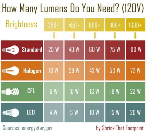 Light Bulb Lumens the ultimate beginner s guide to energy saving light bulbs