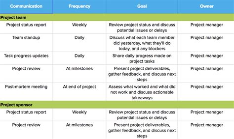 project management from the archives benefits of a scope