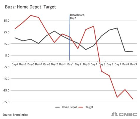 home depot s pr problems dwarfed by target breach