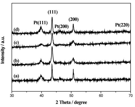 xrd pattern of platinum catalysts free full text copolymers based on indole 6