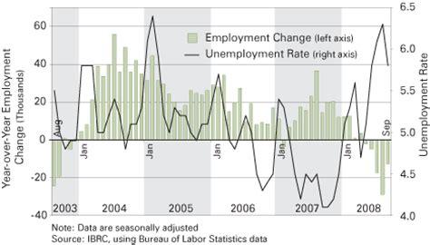 topoveralls indiana unemployment photos