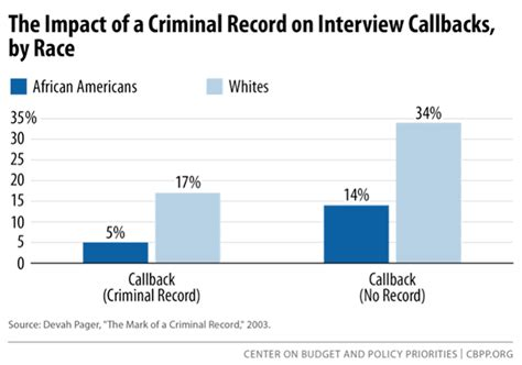 Percentage Of Americans With A Criminal Record Strategies For Employment Through Reform Of The
