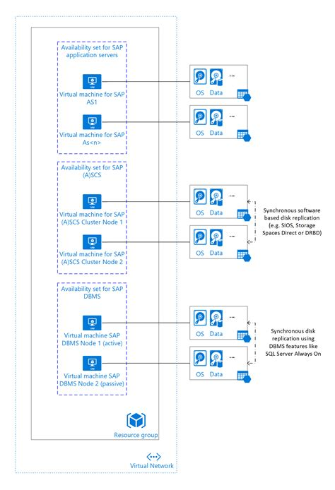 planning a management group design microsoft docs azure virtual machines planning and implementation for sap