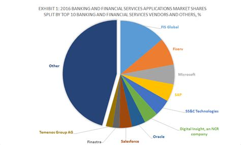 banking marche top 10 banking and financial services software vendors and
