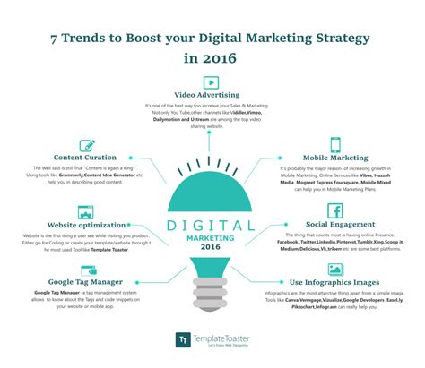 7 trends to boost your digital marketing strategy in 2016 infographic templatetoaster
