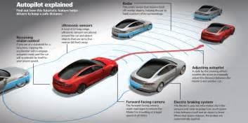 Tesla Electric Car How It Works Tesla Model S How Do The Car S Automated Features Work