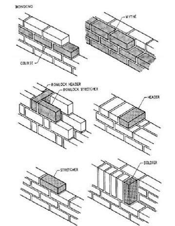 brick pattern sketch http www homercgodfrey com hcg brick information bond