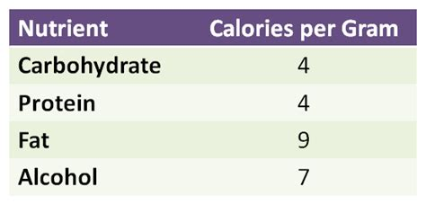 carbohydrates kcal per gram what about will it derail your health goals