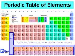 periodic table groups and periods labeled images