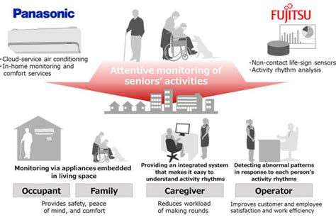 in home monitoring panasonic and fujitsu begin joint testing of an in home