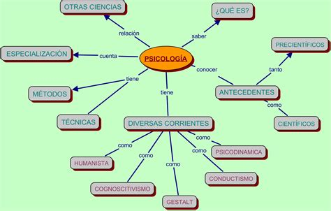 definicion imagenes mentales psicologia psicolog 205 a educativa hacia una definici 243 n de la