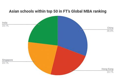Jcu Singapore Mba Ranking by Mba Focus China Dominates The Rise Of Asian Business