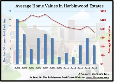 distressed home sales pressure home values in harbinwood