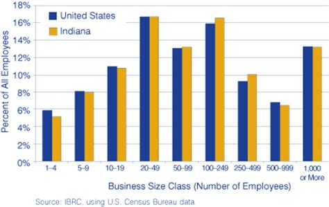 Business School Mba Class Size by Small Businesses In Large Numbers