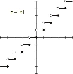 ceiling function how do you use floor ceil in math e g