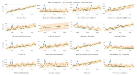 Time Series Financial Market Forecasting 8 an introduction to time series forecasting with prophet package in exploratory