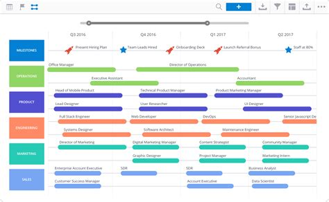 sle biography timeline technical roadmap template technology roadmap template