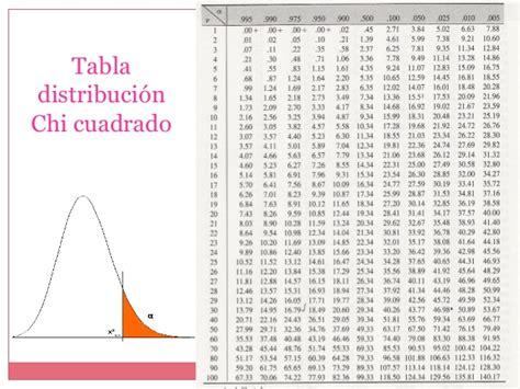 tabla distribucion chi cuadrado distribucion de fisher ji cuadrado t student