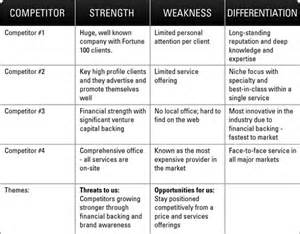 competitor swot analysis template swot analysis gathering competitive intelligence dummies