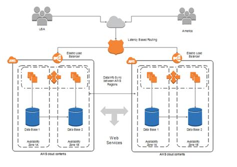 Pay Aws With Amazon Gift Card - what tool s does amazon use to produce the network diagrams in the aws architecture