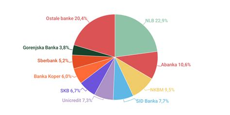 dbb bank slovenija bancni trg by gregor jamnik infogram