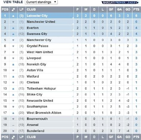 epl table update 2015 what s new nice day sports