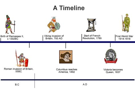 ancient world history timeline for kids a non chronological world history course