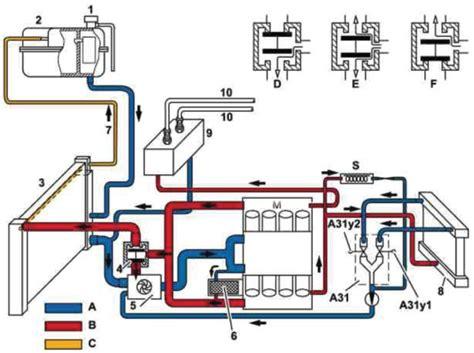 mercedes benz auxiliary water pump diagnostics