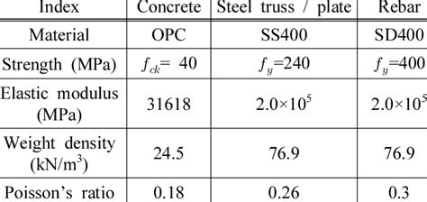steel material properties table material properties table
