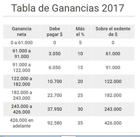 impuesto a la ganancia 2016 impuesto a la ganancia 2016 tabla