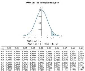 How To Read A Chi Square Table Finding Normal Probabilities Stat 414 415