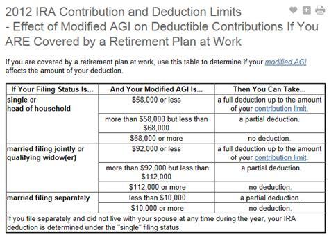 2013 401k contribution limit 2013 ira contribution limits chart