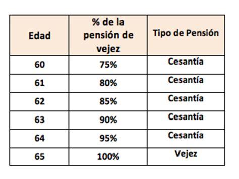 edad de pension pensionarse a los 60 o a los 65 a 241 os rankia