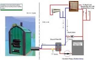 outdoor wood burning furnace boiler stove parts