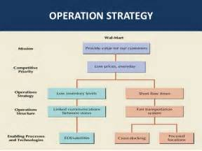 Wal Mart Organizational Structure Essays by Organizational Structure Of Walmart 2017 2018 Best Cars Reviews