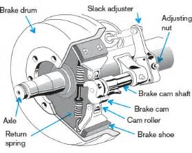 Drum Brake System Components Sgi Air Brake Manual Basic System Components