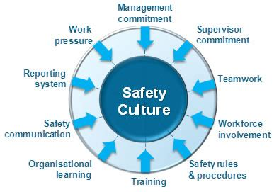 groups process and practice hse 112 process i behavioural safety process safety