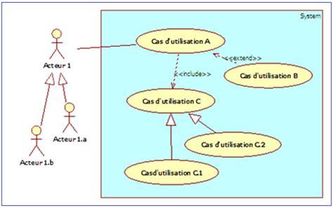 diagramme de cas d utilisation uml include les cas d utilisation internes d 233 butez l analyse