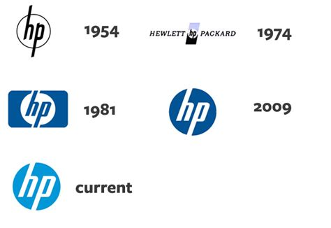 Build Your Resume Free Online by Logo Evolution The Growth Of Corporate Logos